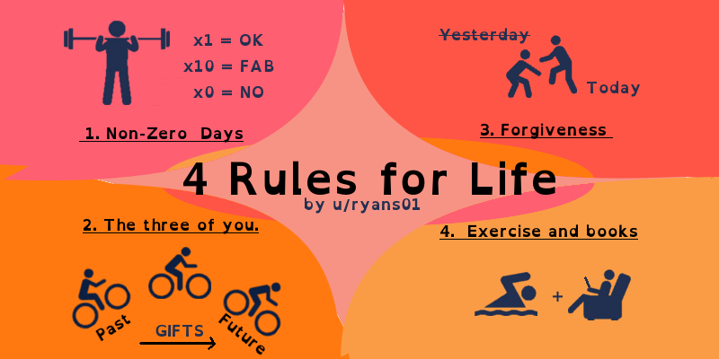 4 Simple Rules For A Better YOU